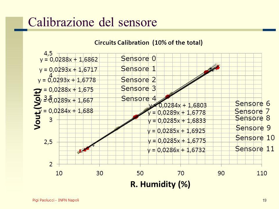 Pigi Paolucci - INFN Napoli 19 Sensore 0 Sensore 1 Sensore 2 Sensore 3 Sensore 4 Sensore 6 Sensore 7 Sensore 8 Sensore 9 Sensore 11 Sensore 10 Calibrazione del sensore