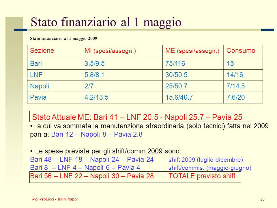 Pigi Paolucci - INFN Napoli 23 Stato finanziario al 1 maggio Stato finanziario al 1 maggio 2009 SezioneMI (spesi/assegn.) ME (spesi/assegn.) Consumo Bari3,5/9.575/11615 LNF5.8/8.130/50.514/16 Napoli2/725/50.77/14.5 Pavia4.2/13.515.6/40.77.6/20 Stato Attuale ME: Bari 41 – LNF 20.5 - Napoli 25.7 – Pavia 25 a cui va sommata la manutenzione straordinaria (solo tecnici) fatta nel 2009 pari a: Bari 12 – Napoli 8 – Pavia 2.8 Le spese previste per gli shift/comm 2009 sono: Bari 48 – LNF 18 – Napoli 24 – Pavia 24 shift 2009 (luglio-dicembre) Bari 8 – LNF 4 – Napoli 6 – Pavia 4 shift/commis.