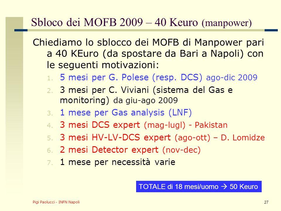 Pigi Paolucci - INFN Napoli 27 Sbloco dei MOFB 2009 – 40 Keuro (manpower) Chiediamo lo sblocco dei MOFB di Manpower pari a 40 KEuro (da spostare da Ba