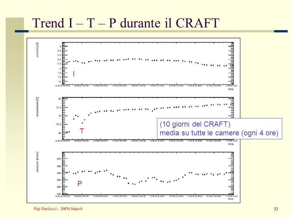 Pigi Paolucci - INFN Napoli 33 Trend I – T – P durante il CRAFT (10 giorni del CRAFT) media su tutte le camere (ogni 4 ore) I T P