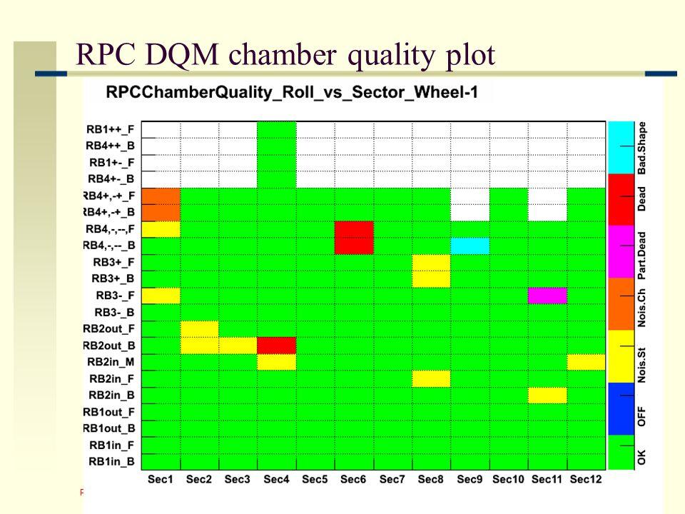 Pigi Paolucci - INFN Napoli 34 RPC DQM chamber quality plot