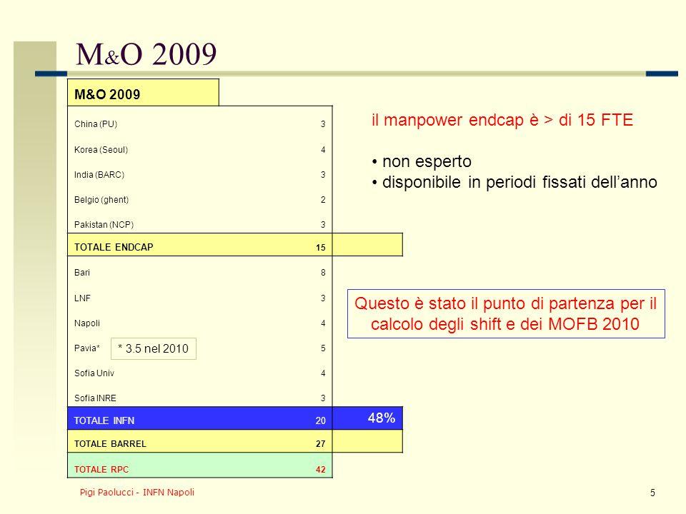 Pigi Paolucci - INFN Napoli 5 M & O 2009 China (PU)3 Korea (Seoul)4 India (BARC)3 Belgio (ghent)2 Pakistan (NCP)3 TOTALE ENDCAP 15 Bari8 LNF3 Napoli4 Pavia*5 Sofia Univ4 Sofia INRE3 TOTALE INFN20 48% TOTALE BARREL27 TOTALE RPC42 il manpower endcap è > di 15 FTE non esperto disponibile in periodi fissati dell'anno * 3.5 nel 2010 Questo è stato il punto di partenza per il calcolo degli shift e dei MOFB 2010