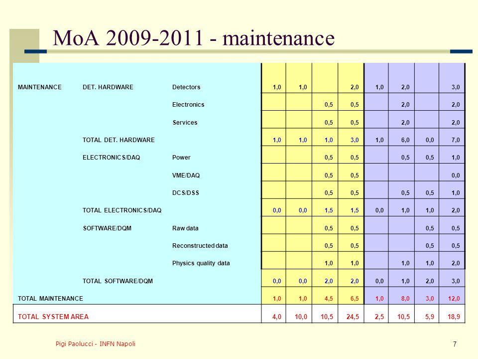 Pigi Paolucci - INFN Napoli 7 MoA 2009-2011 - maintenance MAINTENANCEDET.
