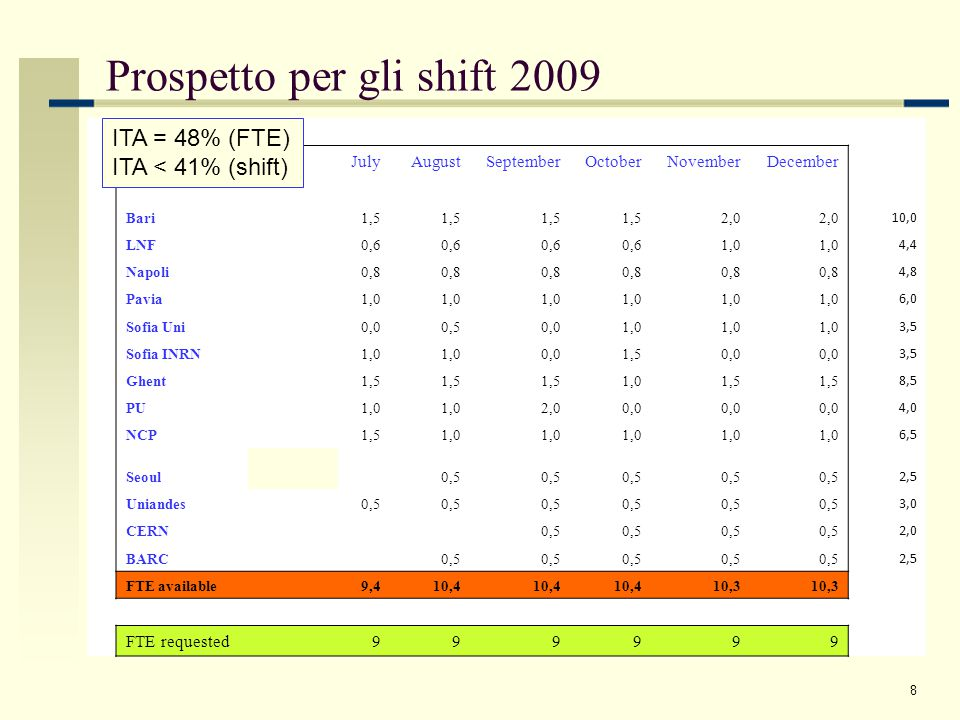 8 Prospetto per gli shift 2009 JulyAugustSeptemberOctoberNovemberDecember Bari 1,5 2,0 10,0 LNF 0,6 1,0 4,4 Napoli 0,8 4,8 Pavia 1,0 6,0 Sofia Uni 0,00,50,01,0 3,5 Sofia INRN1,0 0,01,50,0 3,5 Ghent 1,5 1,01,5 8,5 PU 1,0 2,00,0 4,0 NCP 1,51,0 6,5 Seoul 0,5 2,5 Uniandes 0,5 3,0 CERN 0,5 2,0 BARC 0,5 2,5 FTE available 9,410,4 10,3 FTE requested 999999 ITA = 48% (FTE) ITA < 41% (shift)