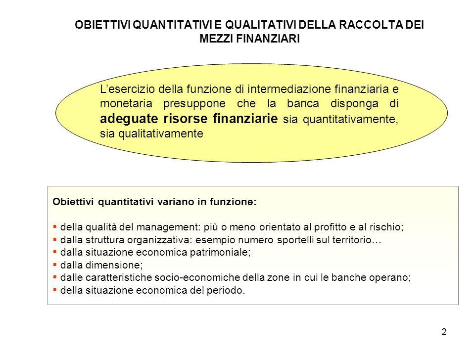 2 OBIETTIVI QUANTITATIVI E QUALITATIVI DELLA RACCOLTA DEI MEZZI FINANZIARI L'esercizio della funzione di intermediazione finanziaria e monetaria presu