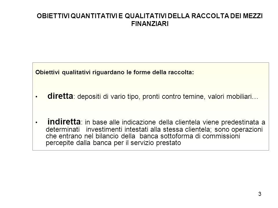 3 OBIETTIVI QUANTITATIVI E QUALITATIVI DELLA RACCOLTA DEI MEZZI FINANZIARI Obiettivi qualitativi riguardano le forme della raccolta: diretta : deposit