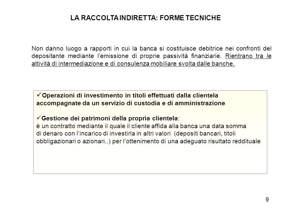 9 LA RACCOLTA INDIRETTA: FORME TECNICHE Non danno luogo a rapporti in cui la banca si costituisce debitrice nei confronti del depositante mediante l'emissione di proprie passività finanziarie.