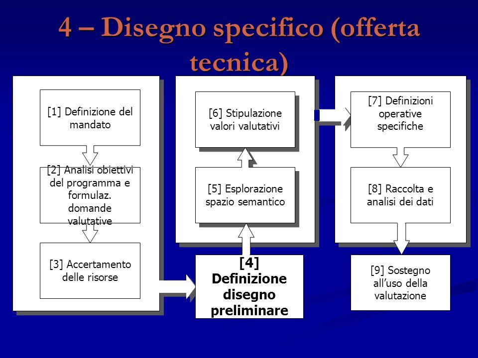 4 – Disegno specifico (offerta tecnica) [9] Sostegno all'uso della valutazione [3] Accertamento delle risorse [2] Analisi obiettivi del programma e fo