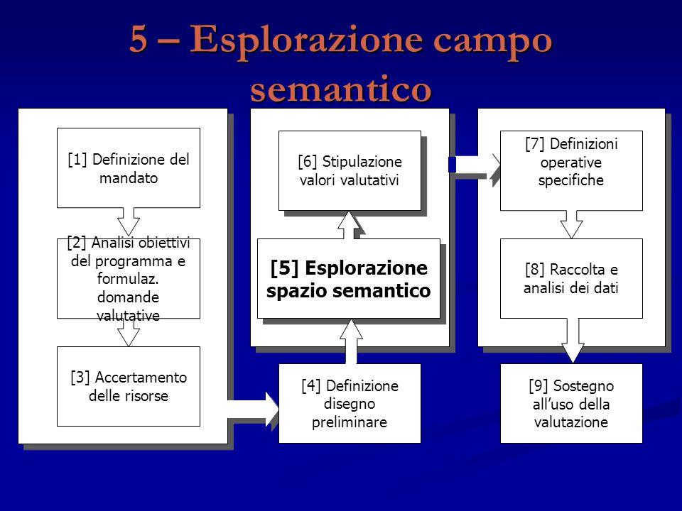 5 – Esplorazione campo semantico [9] Sostegno all'uso della valutazione [3] Accertamento delle risorse [2] Analisi obiettivi del programma e formulaz.