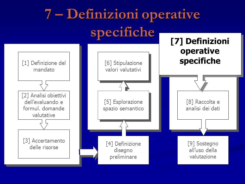 [9] Sostegno all'uso della valutazione [3] Accertamento delle risorse [1] Definizione del mandato [2] Analisi obiettivi dell'evaluando e formul. doman