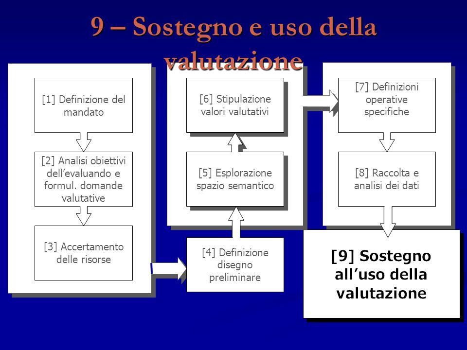 [3] Accertamento delle risorse [1] Definizione del mandato [2] Analisi obiettivi dell'evaluando e formul. domande valutative [6] Stipulazione valori v