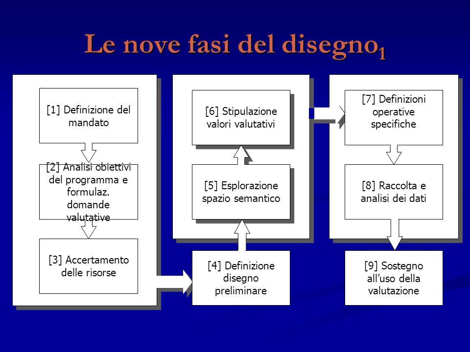 Le nove fasi del disegno 1 [9] Sostegno all'uso della valutazione [3] Accertamento delle risorse [2] Analisi obiettivi del programma e formulaz. doman