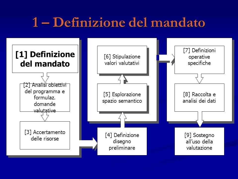 1 – Definizione del mandato [9] Sostegno all'uso della valutazione [3] Accertamento delle risorse [2] Analisi obiettivi del programma e formulaz. doma