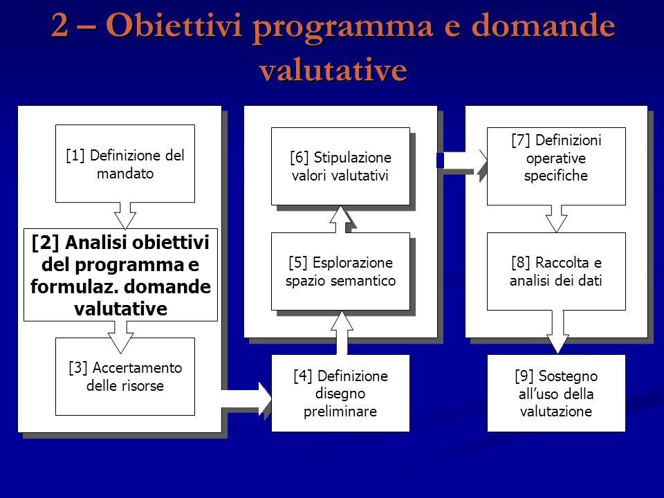 2 – Obiettivi programma e domande valutative [9] Sostegno all'uso della valutazione [3] Accertamento delle risorse [2] Analisi obiettivi del programma