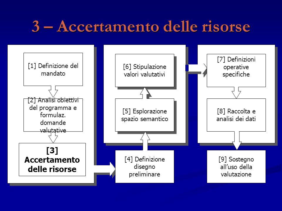 3 – Accertamento delle risorse [9] Sostegno all'uso della valutazione [3] Accertamento delle risorse [2] Analisi obiettivi del programma e formulaz. d