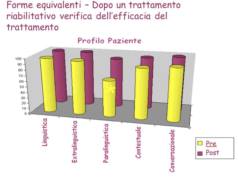 Forme equivalenti – Dopo un trattamento riabilitativo verifica dell'efficacia del trattamento