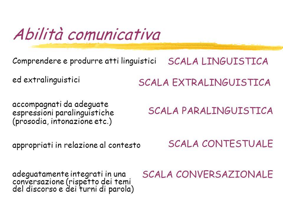 Abilità comunicativa Comprendere e produrre atti linguistici ed extralinguistici accompagnati da adeguate espressioni paralinguistiche (prosodia, intonazione etc.) appropriati in relazione al contesto adeguatamente integrati in una conversazione (rispetto dei temi del discorso e dei turni di parola) SCALA LINGUISTICA SCALA EXTRALINGUISTICA SCALA PARALINGUISTICA SCALA CONTESTUALE SCALA CONVERSAZIONALE