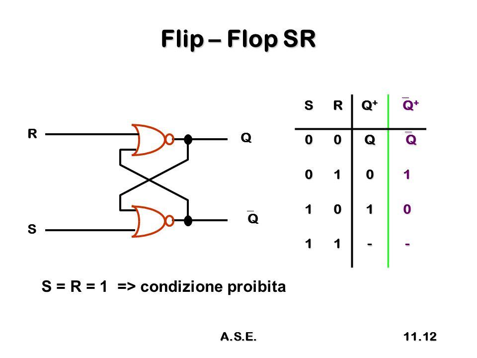 Flip – Flop SR R S Q QQ SR Q+Q+Q+Q+ Q+Q+Q+Q+ 00Q QQQQ 0101 1010 11-- S = R = 1 => condizione proibita 11.12A.S.E.