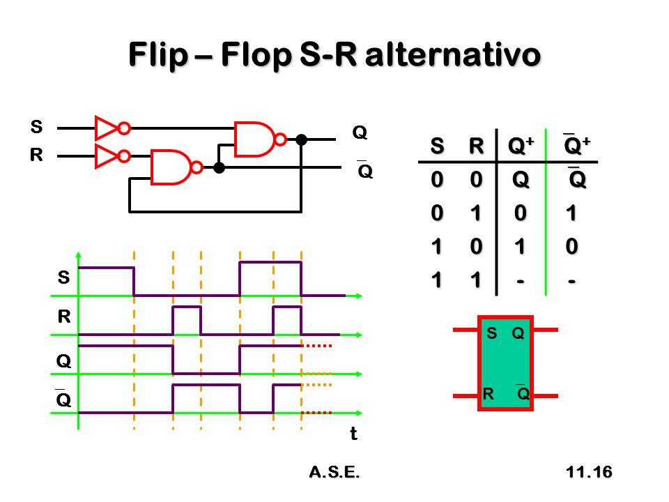 Flip – Flop S-R alternativo R S Q QQ SR Q+Q+Q+Q+ Q+Q+Q+Q+ 00Q QQQQ 0101 1010 11-- S R Q QQ t S Q R  Q 11.16A.S.E.