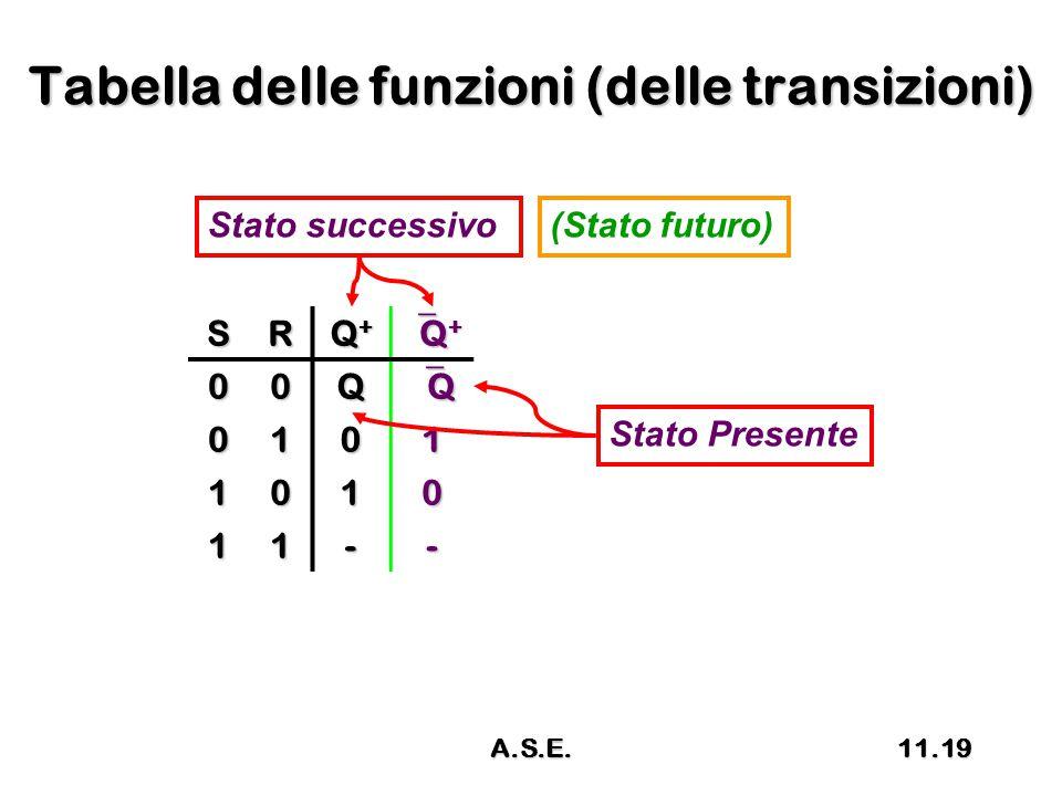 Tabella delle funzioni (delle transizioni) SR Q+Q+Q+Q+ Q+Q+Q+Q+ 00Q QQQQ 0101 1010 11-- Stato successivo(Stato futuro) Stato Presente 11.19A.S.E.