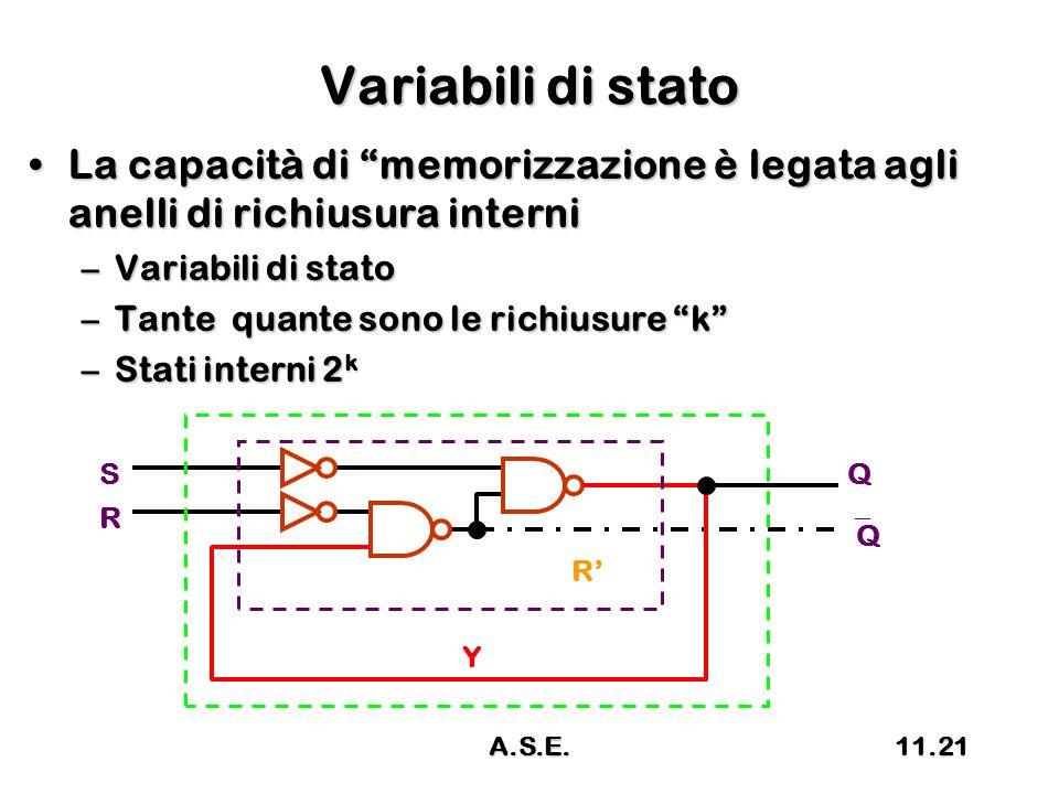 Variabili di stato La capacità di memorizzazione è legata agli anelli di richiusura interniLa capacità di memorizzazione è legata agli anelli di richiusura interni –Variabili di stato –Tante quante sono le richiusure k –Stati interni 2 k R SQ QQ R' Y 11.21A.S.E.