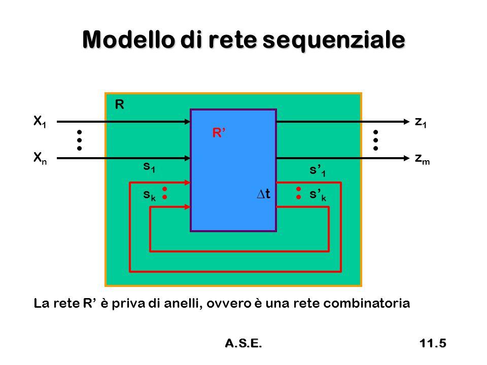 Modello di rete sequenziale R R' X1X1 XnXn z1z1 zmzm s1s1 sksk s' 1 s' k tt La rete R' è priva di anelli, ovvero è una rete combinatoria 11.5A.S.E.