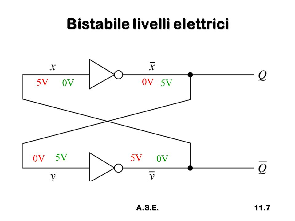 Bistabile livelli elettrici 0V 5V 0V 5V 0V 11.7A.S.E.