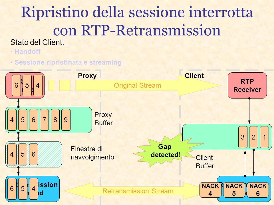 Retransmission Thread Retransmission Thread RTP Receiver RTP Sender Proxy Buffer Finestra di riavvolgimento Client Buffer Original Stream Retransmissi
