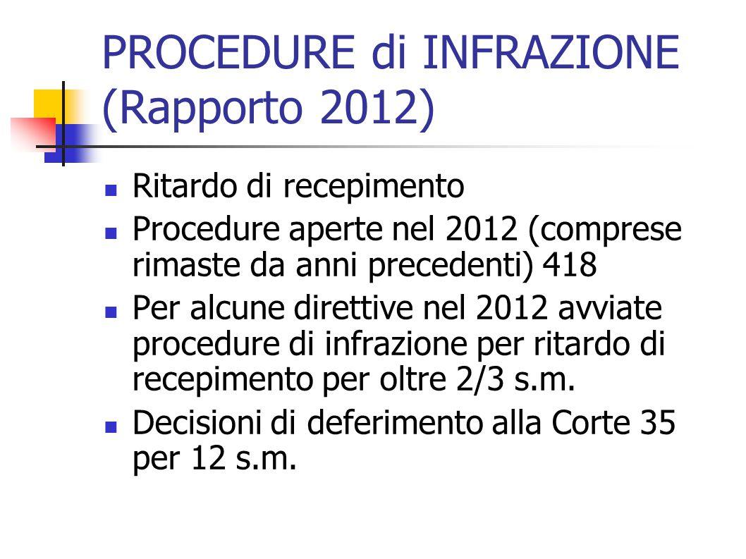 PROCEDURE di INFRAZIONE (Rapporto 2012) Ritardo di recepimento Procedure aperte nel 2012 (comprese rimaste da anni precedenti) 418 Per alcune direttive nel 2012 avviate procedure di infrazione per ritardo di recepimento per oltre 2/3 s.m.