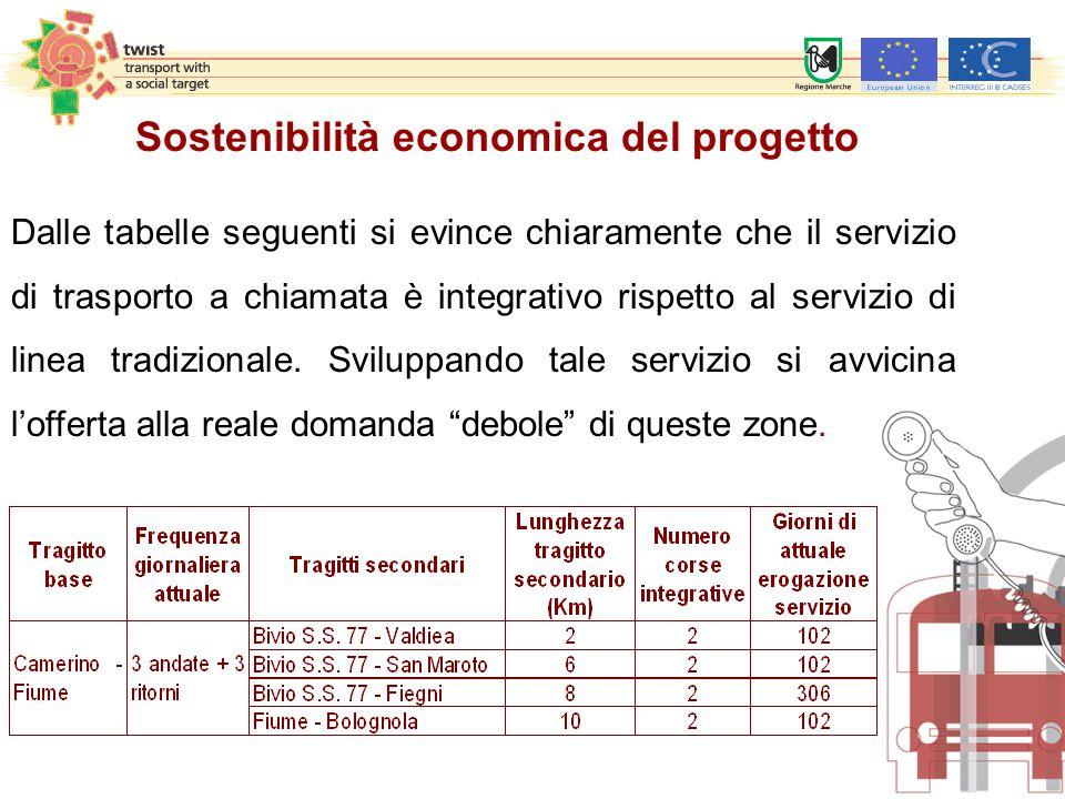 Sostenibilità economica del progetto Dalle tabelle seguenti si evince chiaramente che il servizio di trasporto a chiamata è integrativo rispetto al se
