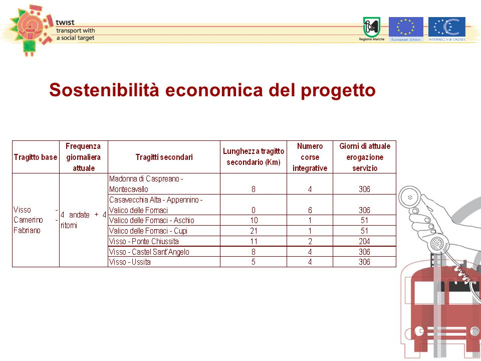 Sostenibilità economica del progetto