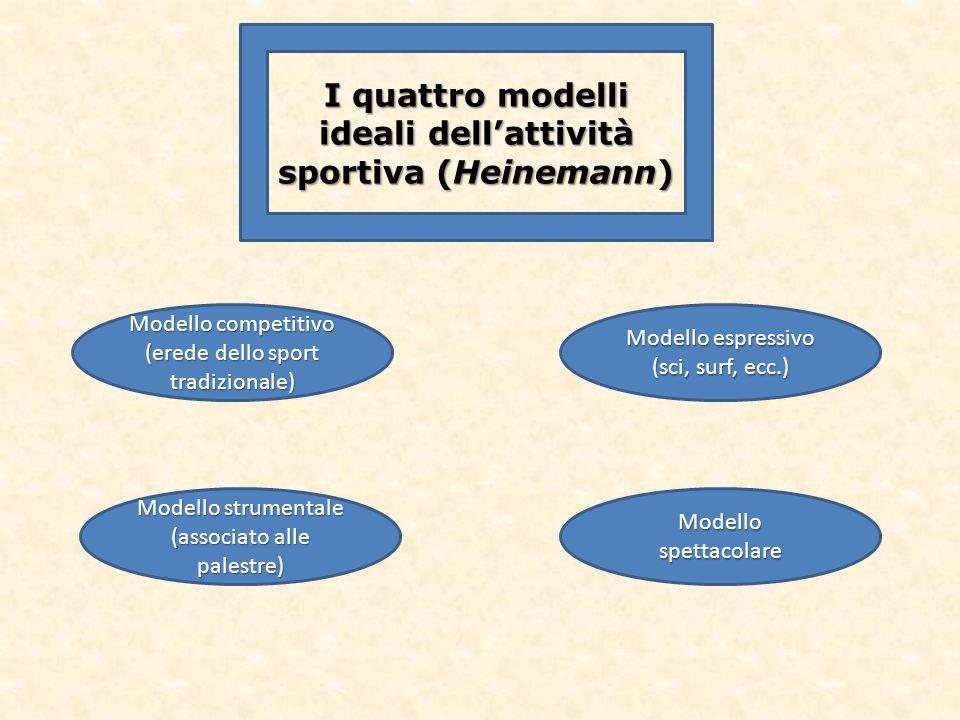 I quattro modelli ideali dell'attività sportiva (Heinemann) Modello competitivo (erede dello sport tradizionale) Modello strumentale (associato alle p