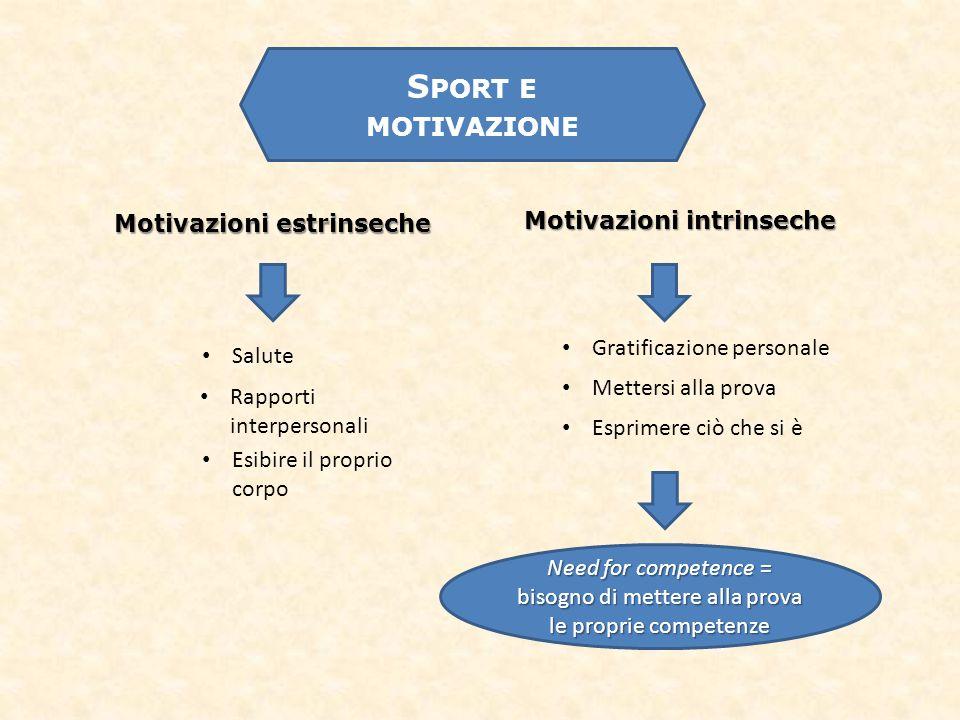 S PORT E MOTIVAZIONE Motivazioni estrinseche Motivazioni intrinseche Gratificazione personale Salute Rapporti interpersonali Esibire il proprio corpo