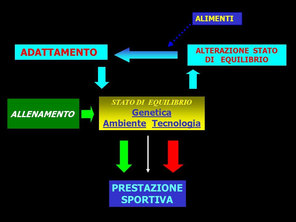 Evoluzione dell'allenamento Sensazioni personali Test di valutazione Conoscenza dei meccanismi biomecc/fisiol