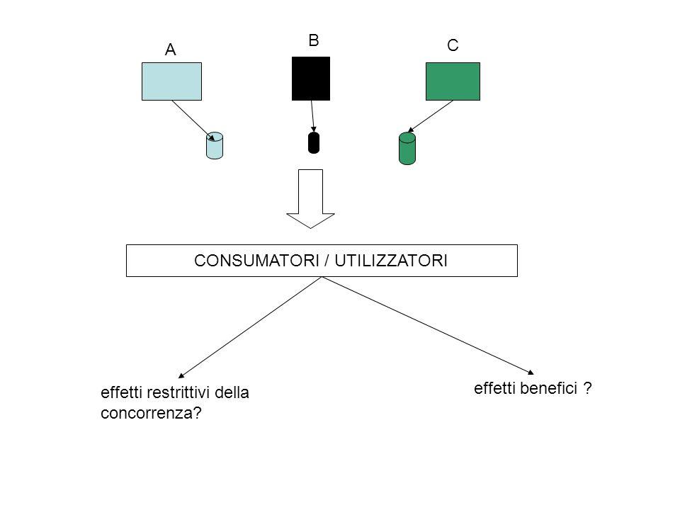 CONSUMATORI / UTILIZZATORI A B C effetti restrittivi della concorrenza? effetti benefici ?