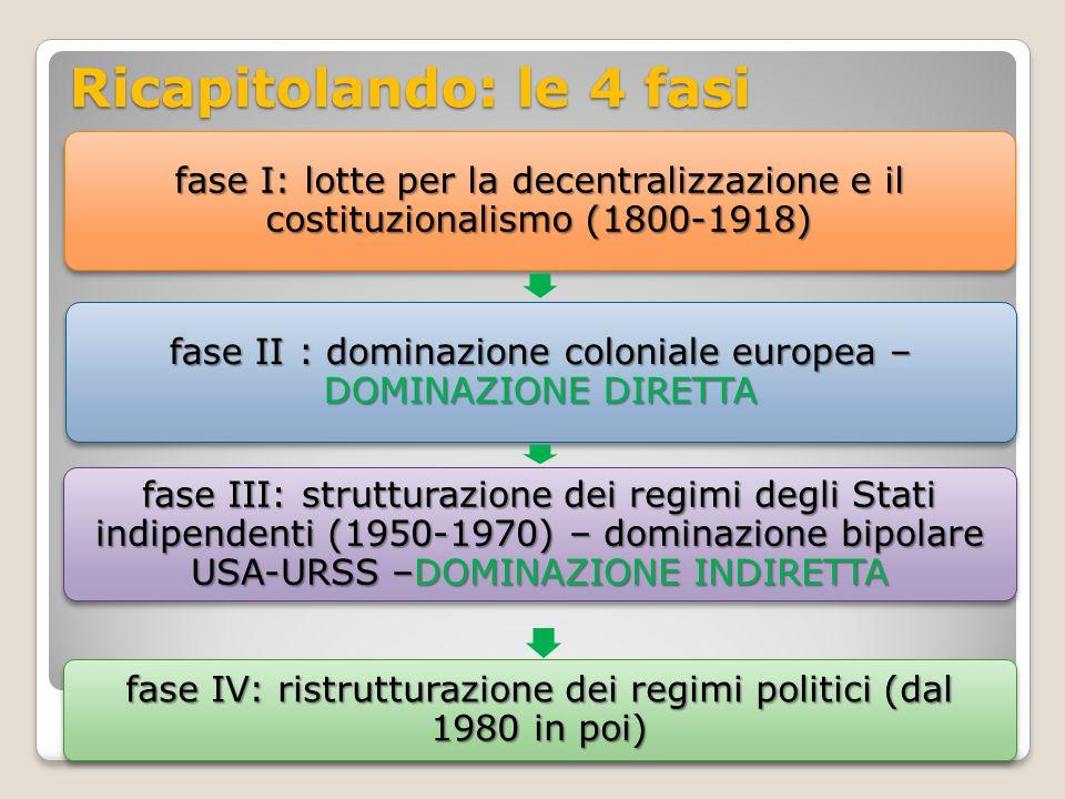 Ricapitolando: le 4 fasi fase I: lotte per la decentralizzazione e il costituzionalismo (1800-1918) fase II : dominazione coloniale europea – DOMINAZI