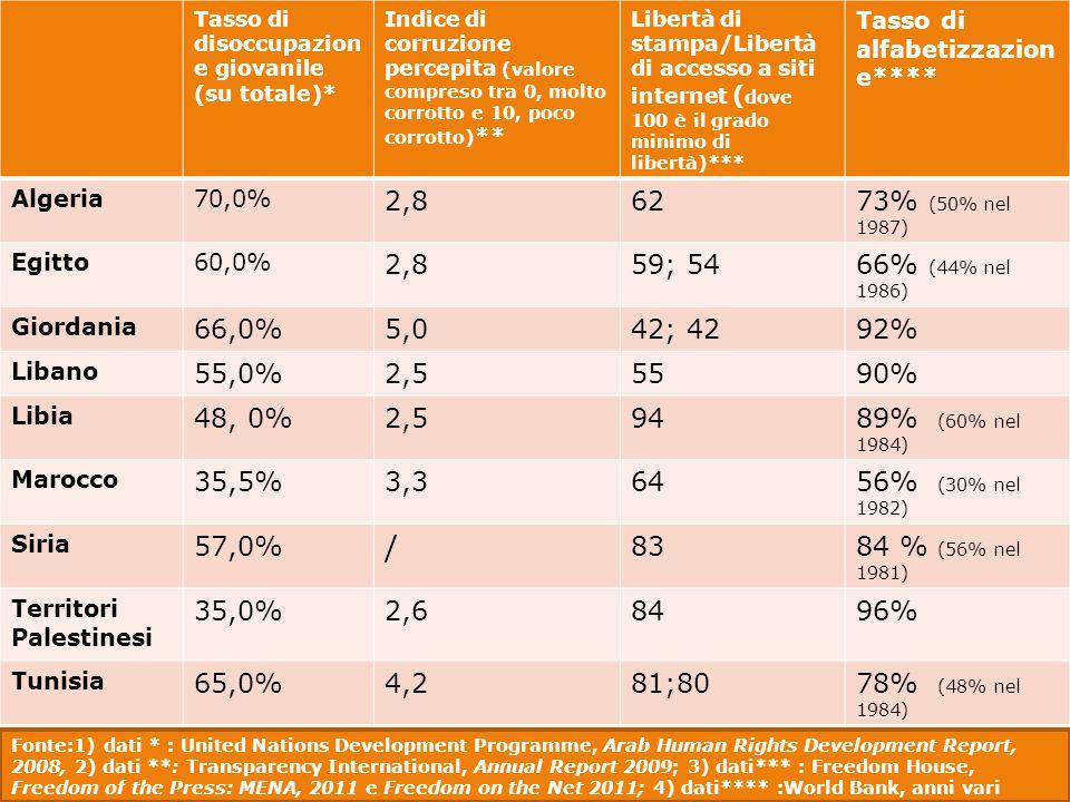 Tasso di disoccupazion e giovanile (su totale)* Indice di corruzione percepita (valore compreso tra 0, molto corrotto e 10, poco corrotto) ** Libertà