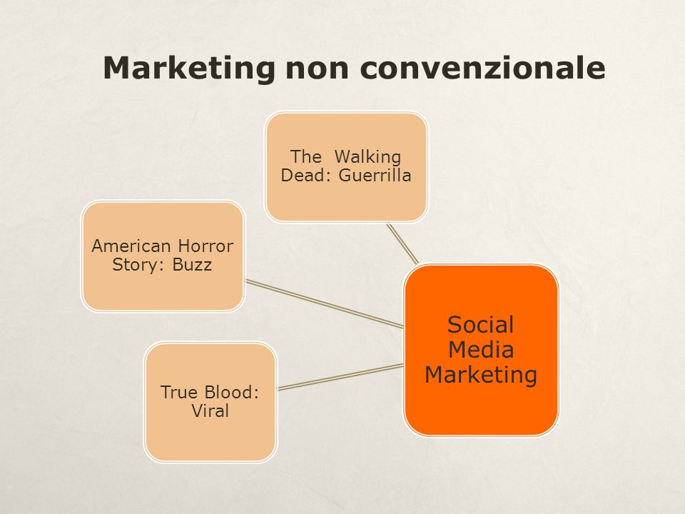 Marketing non convenzionale Social Media Marketing The Walking Dead: Guerrilla American Horror Story: Buzz True Blood: Viral