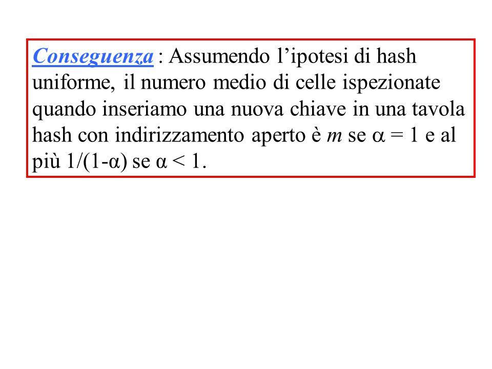 Conseguenza : Assumendo l'ipotesi di hash uniforme, il numero medio di celle ispezionate quando inseriamo una nuova chiave in una tavola hash con indirizzamento aperto è m se  = 1 e al più 1/(1-α) se α < 1.