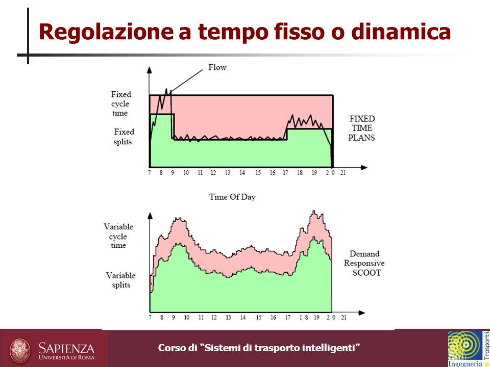 Corso di Sistemi di trasporto intelligenti SCOOT: ottimizzazione del ciclo Per diversi valori del ciclo: ottimizza simultaneamente verdi e offset di ogni intersezione dell'area; calcola l'indice di prestazione; sceglie il ciclo migliore.