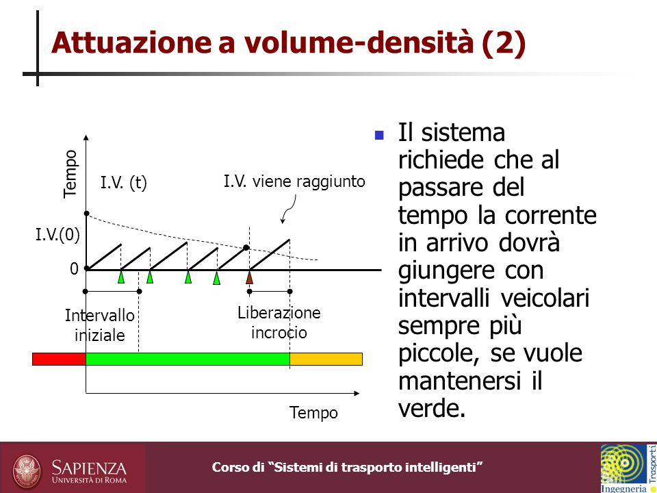 Corso di Sistemi di trasporto intelligenti Attuazione a densità completa L'intervallo iniziale è determinato in maniera identica al controllo a volume-densità.
