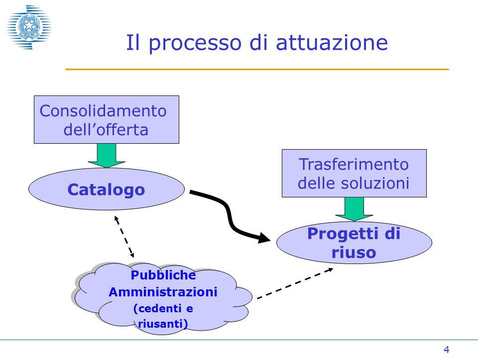 4 Il processo di attuazione Consolidamento dell'offerta Catalogo Trasferimento delle soluzioni Progetti di riuso Pubbliche Amministrazioni (cedenti e riusanti) Pubbliche Amministrazioni (cedenti e riusanti)