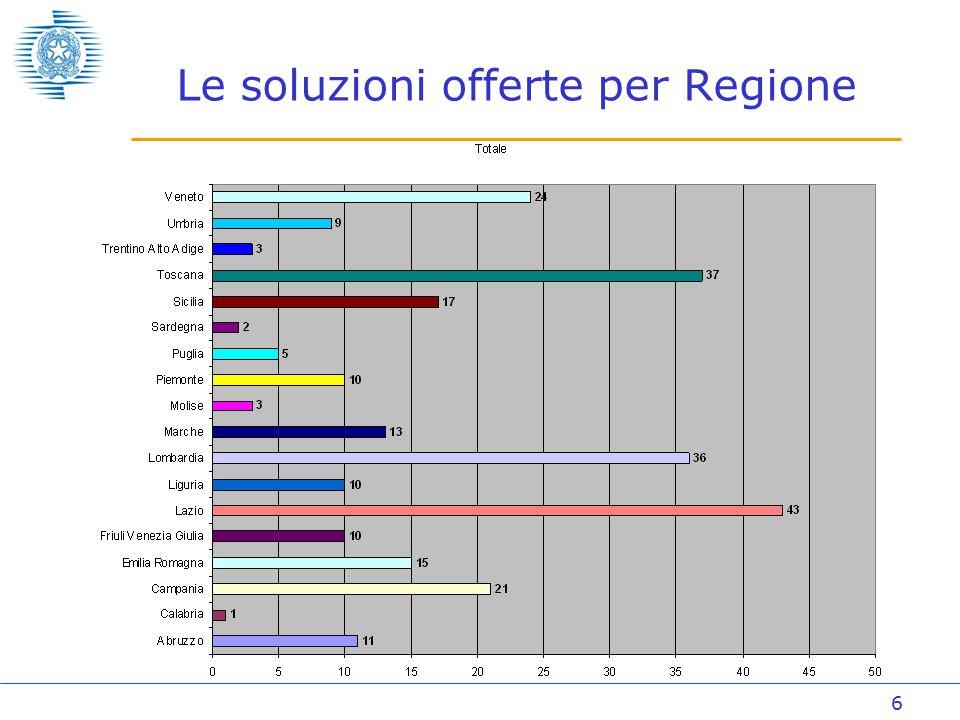 6 Le soluzioni offerte per Regione