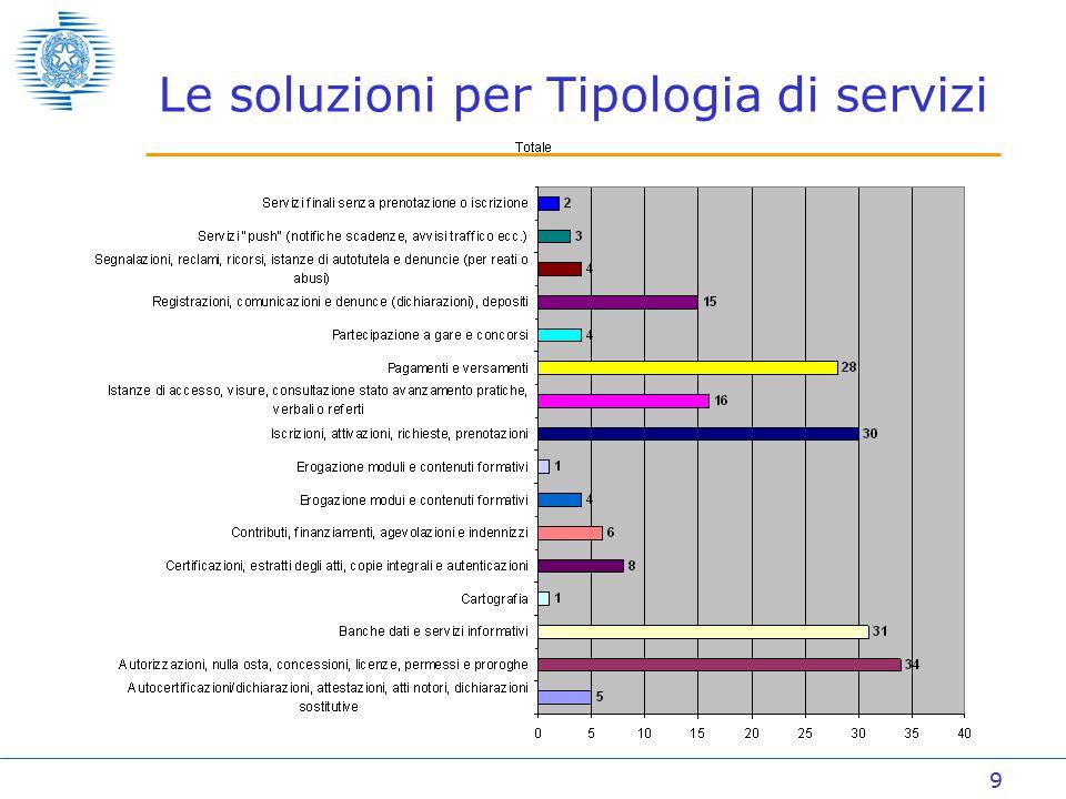 9 Le soluzioni per Tipologia di servizi