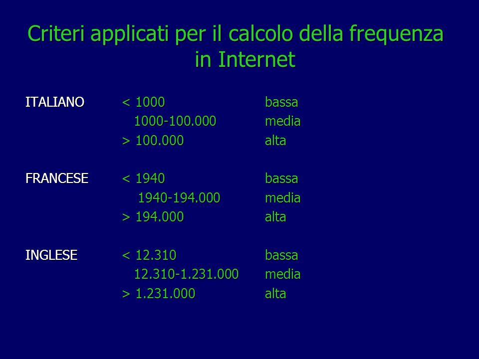 Criteri applicati per il calcolo della frequenza in Internet ITALIANO < 1000 bassa 1000-100.000media 1000-100.000media > 100.000 alta FRANCESE < 1940