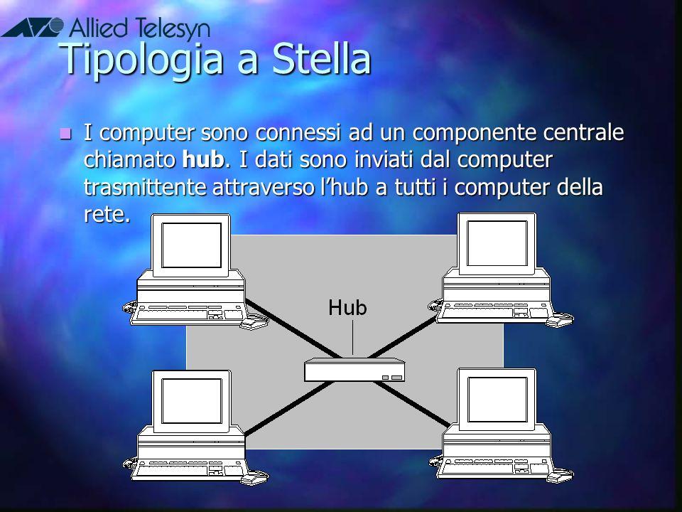 Tipologia a Stella I computer sono connessi ad un componente centrale chiamato hub. I dati sono inviati dal computer trasmittente attraverso l'hub a t