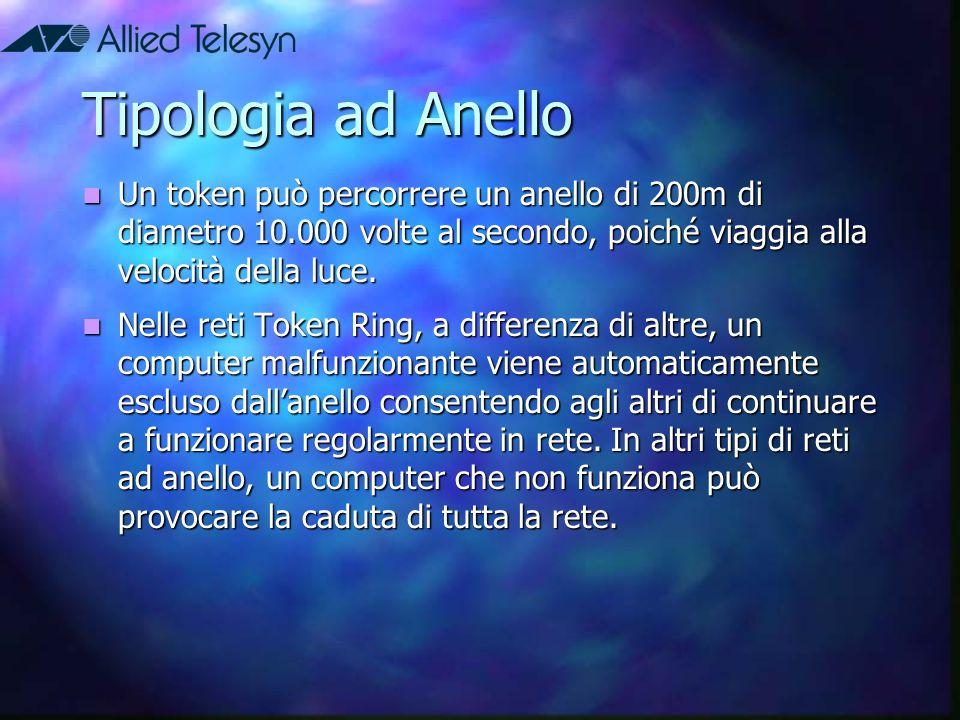Tipologia ad Anello Un token può percorrere un anello di 200m di diametro 10.000 volte al secondo, poiché viaggia alla velocità della luce. Un token p