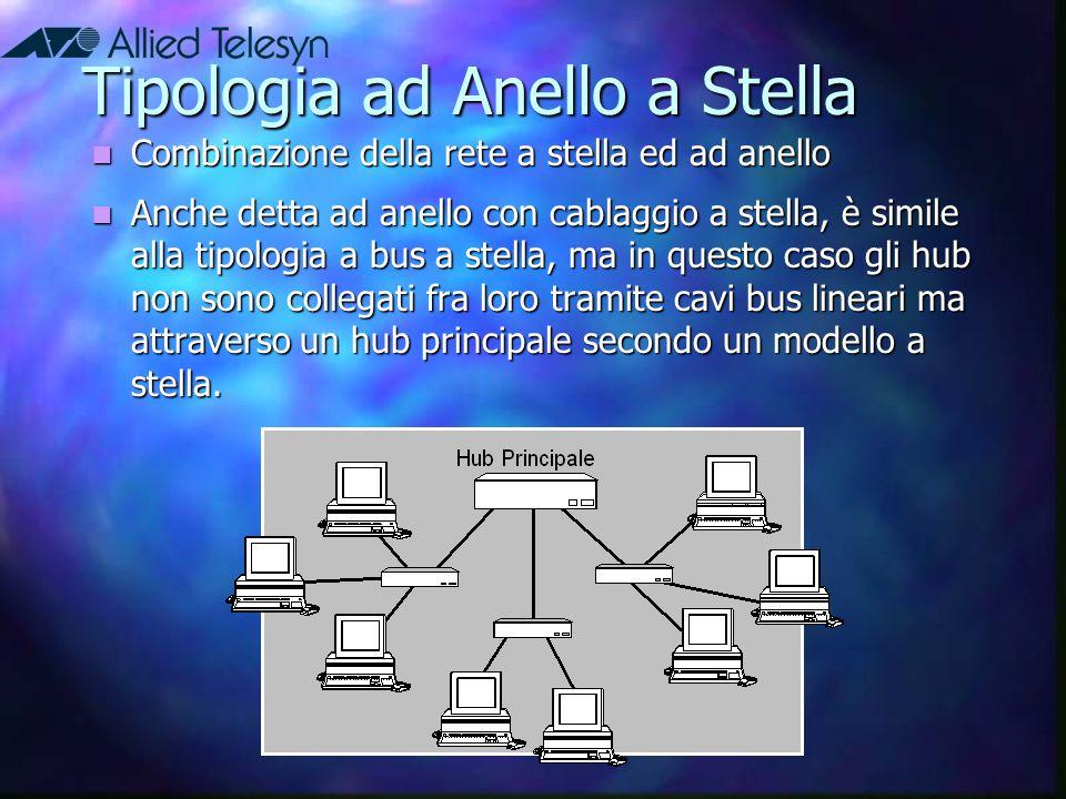 Tipologia ad Anello a Stella Combinazione della rete a stella ed ad anello Combinazione della rete a stella ed ad anello Anche detta ad anello con cab