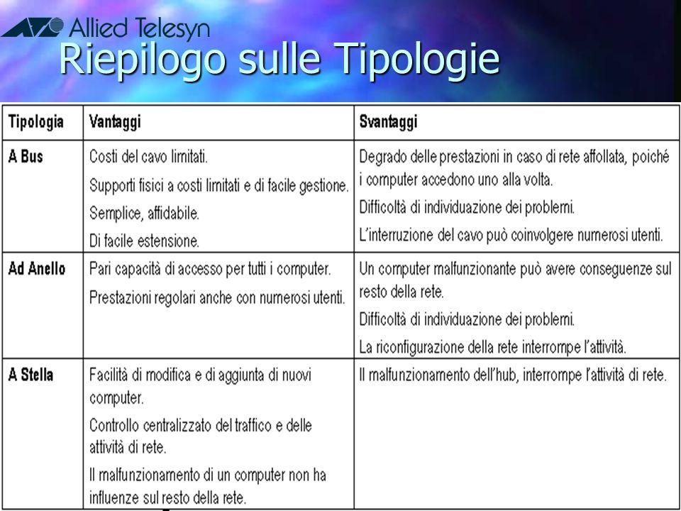 Riepilogo sulle Tipologie