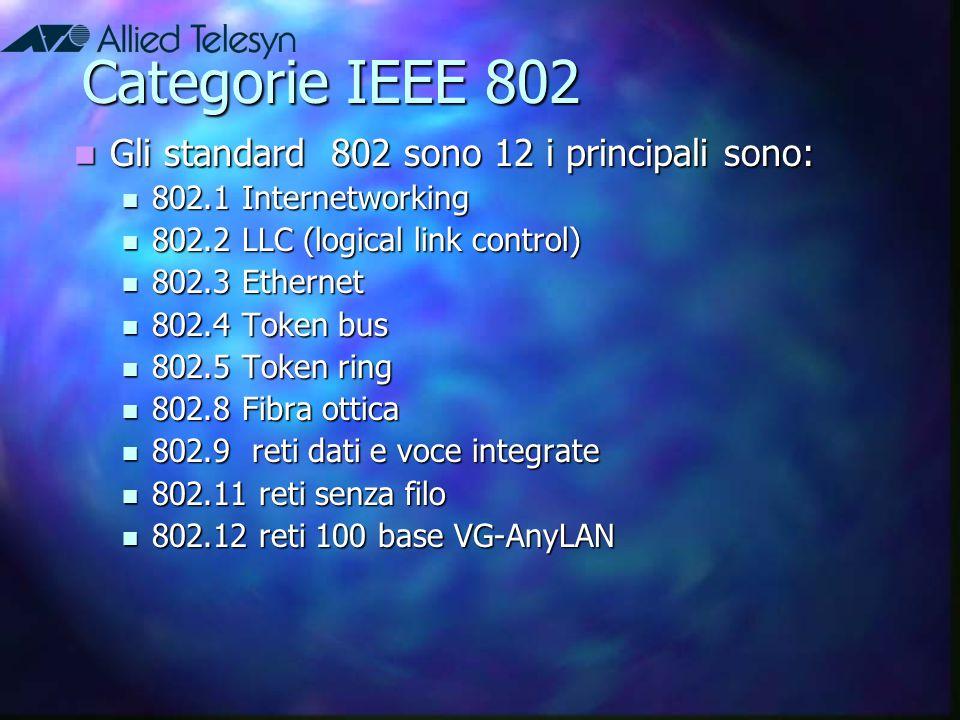 Categorie IEEE 802 Gli standard 802 sono 12 i principali sono: Gli standard 802 sono 12 i principali sono: 802.1 Internetworking 802.1 Internetworking